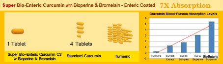 Super Bio Enteric Coated Curcumin Absorption Levels