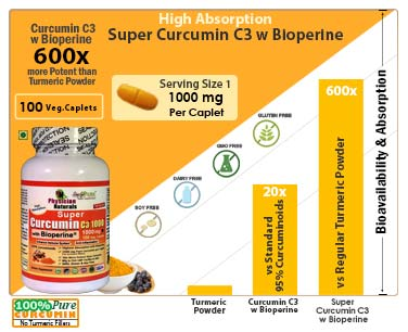 Super  Curcumin Absorption Levels
