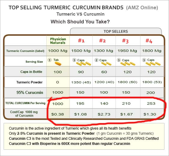 Which Curcumin Turmeric Should You Take?